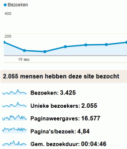 internet-marketing-nederland-Google-analytics